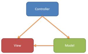 MVC-codeigniter
